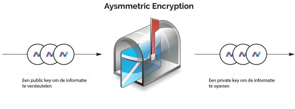 Assymetric encryption.png
