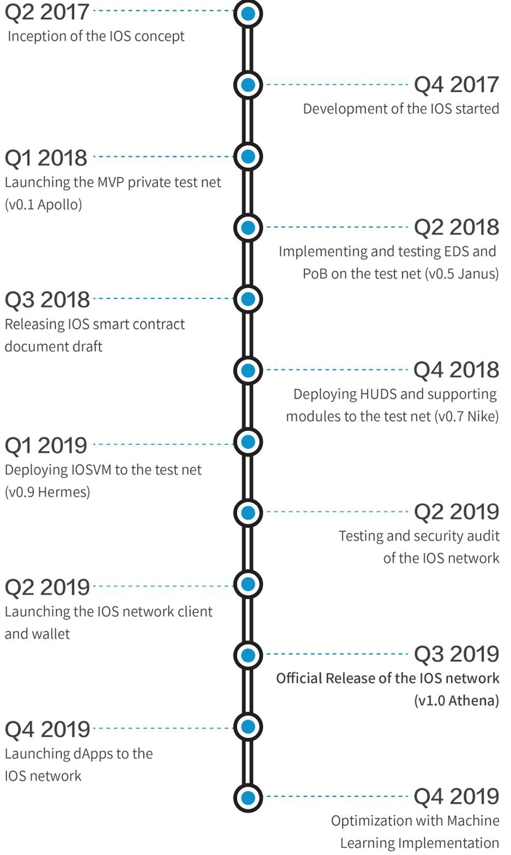 Roadmap-IOSToken-IOST-IOST-cryptocurrency-token-crypto-allesovercrypto-binance-kopen-buy-uitleg.png