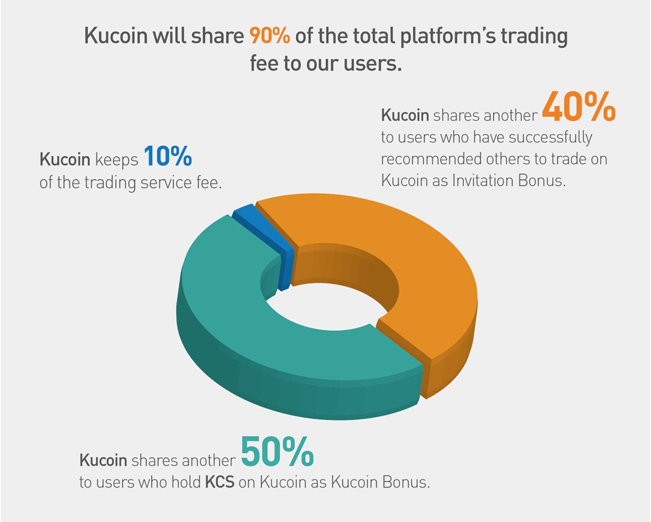 KuCoin Shares: jouw vroegtijdig pensioen? Op dit moment kan het al lucratief zijn om te investeren in KuCoin shares. Op het moment van schrijven, kan je volgens de website van KuCoin zelf al 38 dollar per dag verdienen als je in het bezit bent van 15.000 KuCoin shares. Dit aantal lijkt echter alleen maar te stijgen, omdat het handelsplatform zeer sterk aan populariteit wint. Hoe populairder het platform, hoe groter jouw winsten. Zowel de waarde van je aandelen gaan omhoog als je verdiensten. Daarnaast word je niet uitbetaald in dollars of euro's, maar in de cryptomunten die op het platform verhandeld worden. Hoe populairder cryptocurrency's worden (en zoals je in dit artikel kunt lezen, staan we nog in de begindagen), hoe groter jouw winsten zullen zijn. Op dit moment accepteren ook nog eens de allergrootste exchanges geen gebruikers meer, waardoor veel gebruikers richting KuCoins gaan. Wij verwachten daarom dat KuCoin en daarmee KuCoin Shares. nog een zeer sterke stijging mee gaat maken. Als jij hiervan mee wilt profiteren, is het een idee om in KuCoin Shares te investeren. Uiteraard is dit geen advies en is het verstandig zelf eerst nog onderzoek te doen. Investeer nooit meer geld dan je bereid bent te verliezen.