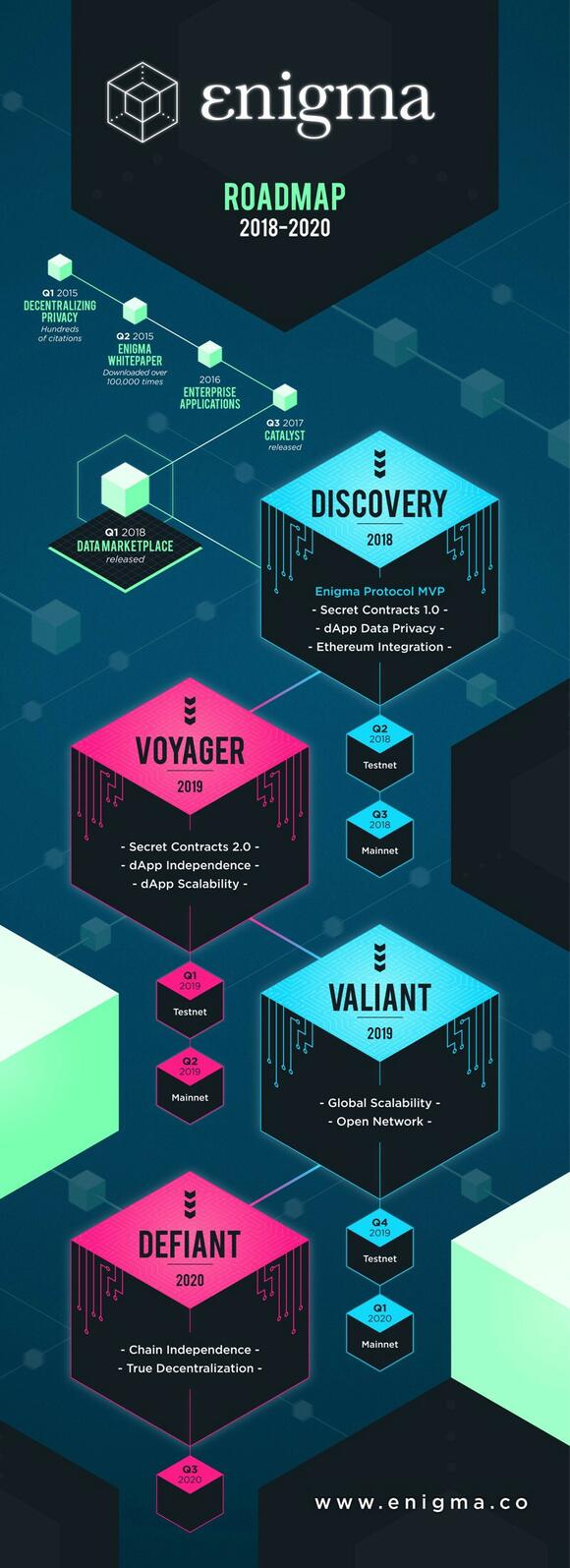 Roadmap Enigma
