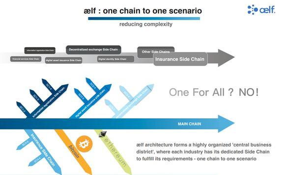 aelf main chain side chain