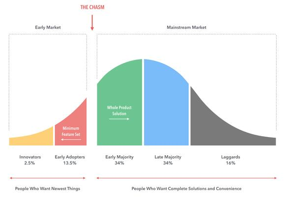 crypto portfolio lifecycle model