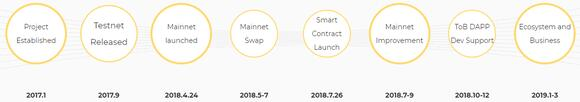 Bytom roadmap